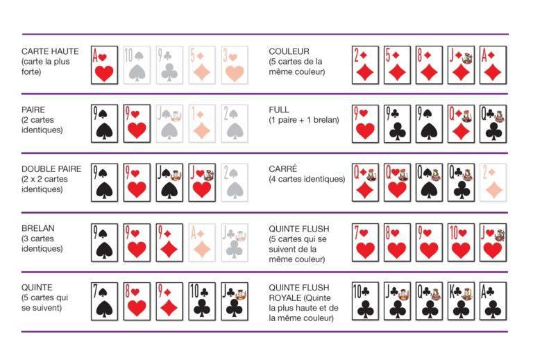 Combinaisons Poker Texas Hold'Em